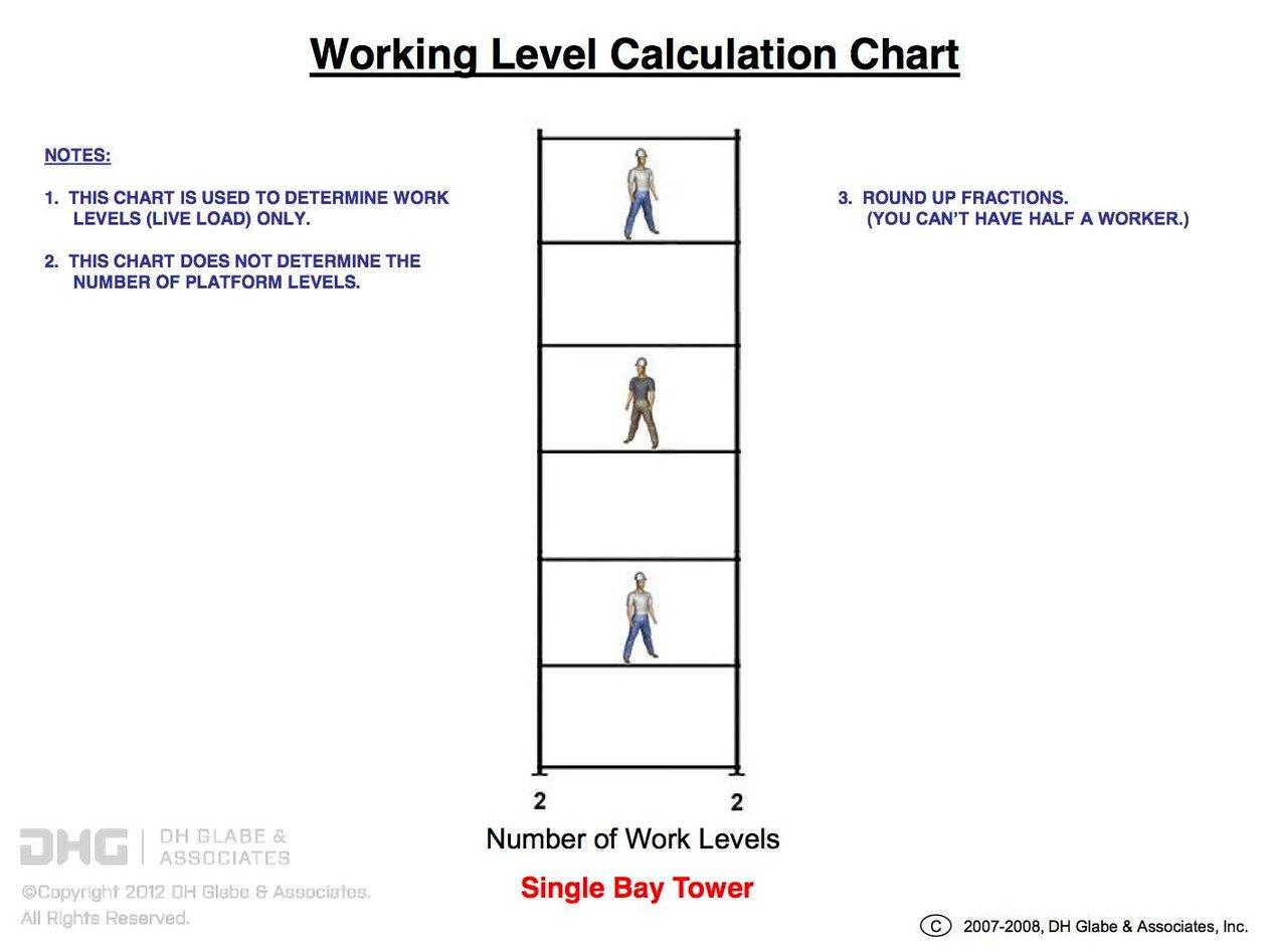 Scaffolding Working Level Calculator | DH Glabe & Associates