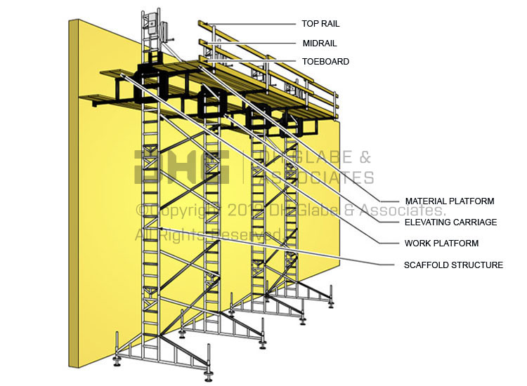 Adjustable Scaffolds–What is it?